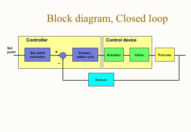 Refrigeration Provision Piping Diagram 1 in addition Watch furthermore Dodge ac moreover Piping And Instrumentation Diagram Software likewise Understanding Insulation Systems  mercial Hvac Duct Systems. on hvac control system diagrams