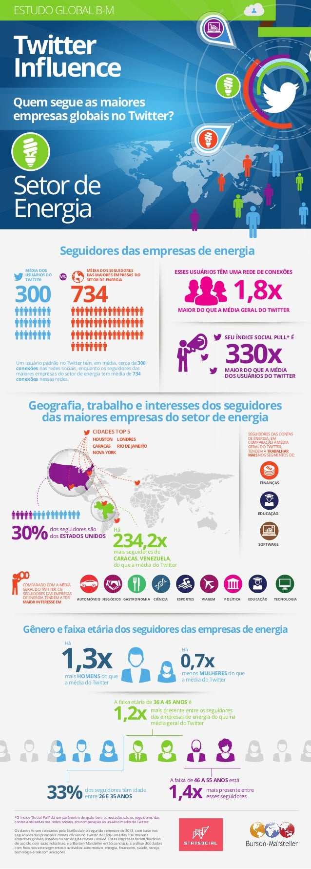 "Estudo Global B-M ""Twitter Influence"" - Infográfico Energia"