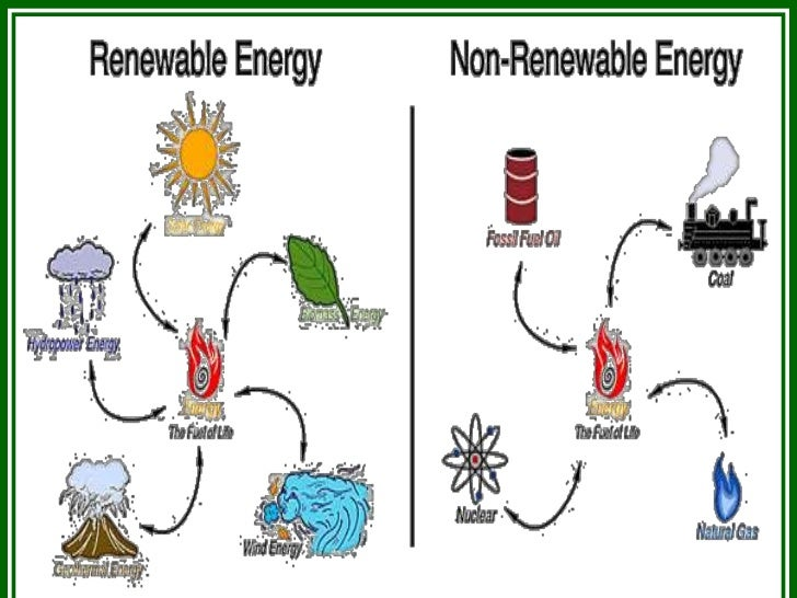 Renewable Resources: What Are Examples Of Non Renewable ...
