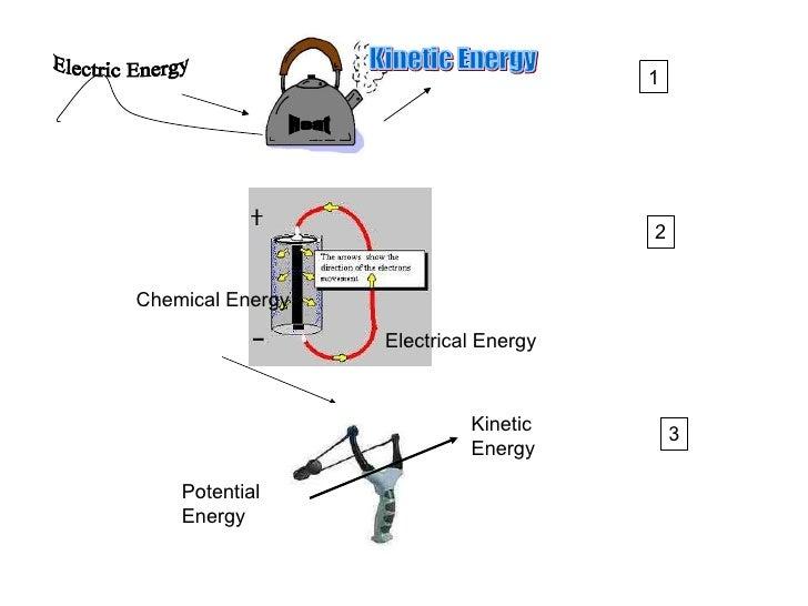 Electric Energy Heat Kinetic Energy Chemical Energy Electrical Energy 2 1 3 Potential Energy Kinetic  Energy