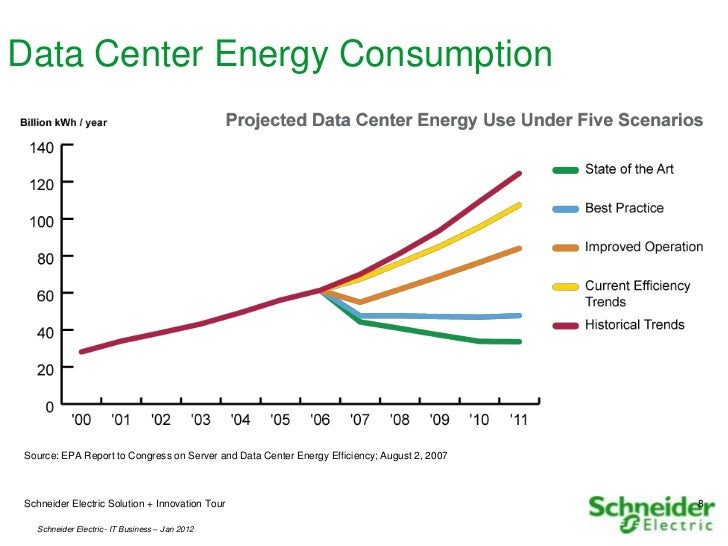 Innovation Electricity Efficiency