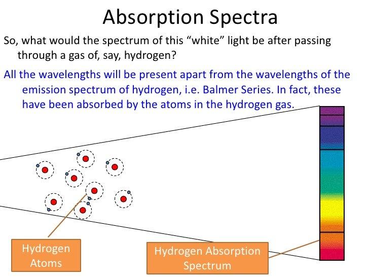 Emission Spectra of Hydrogen Hydrogen Emission Spectrum