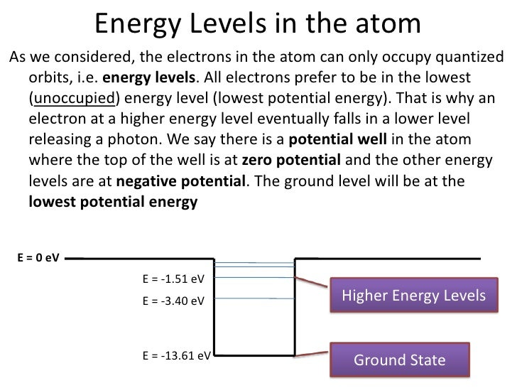 Energy Level of an Atom Energy Levels in The Atom