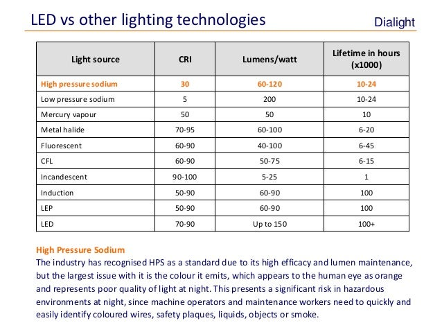 Energy Maintenance Savings With Led Lighting on lumen wattage chart