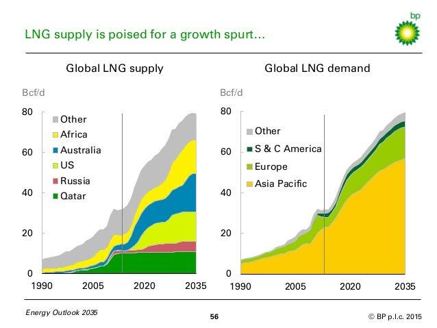 Bp Natural Gas Demand