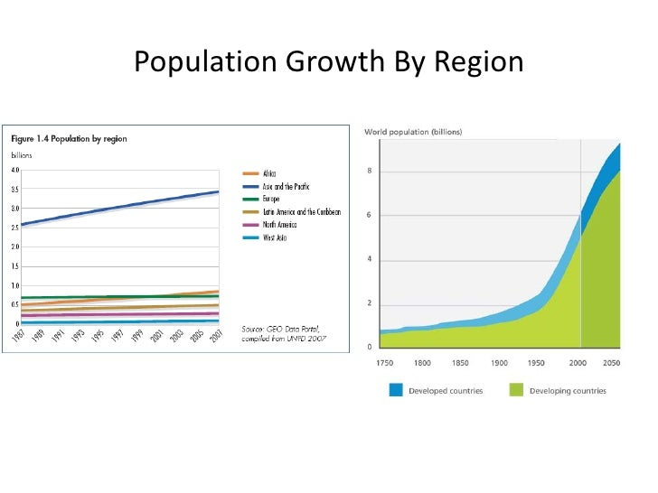 Population Growth By Region<br />