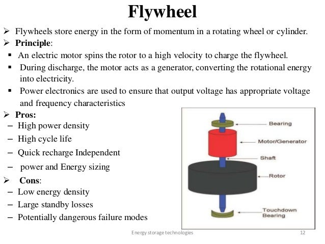 Energy Storage Technologies 28876365 additionally The Battery Store Locations besides The Battery Store Locations together with Energy Storage Technologies 28876365 also Electric Wheel Motor Diagram. on energy storage technologies 28876365