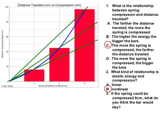 1. What is the relationship between spring compression and distance traveled? A. The farther the distance traveled, the mo...