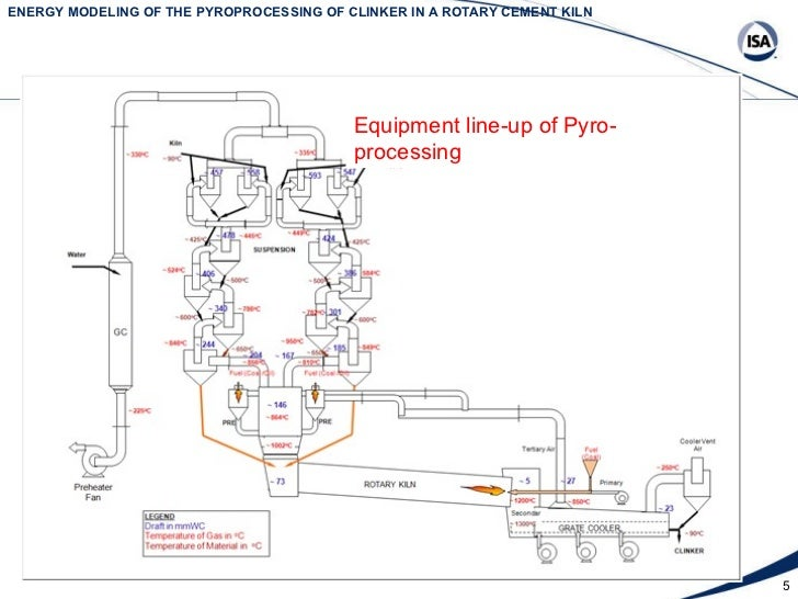 Cement Kiln Clinkers : Energy modeling of the pyroprocessing clinker in a
