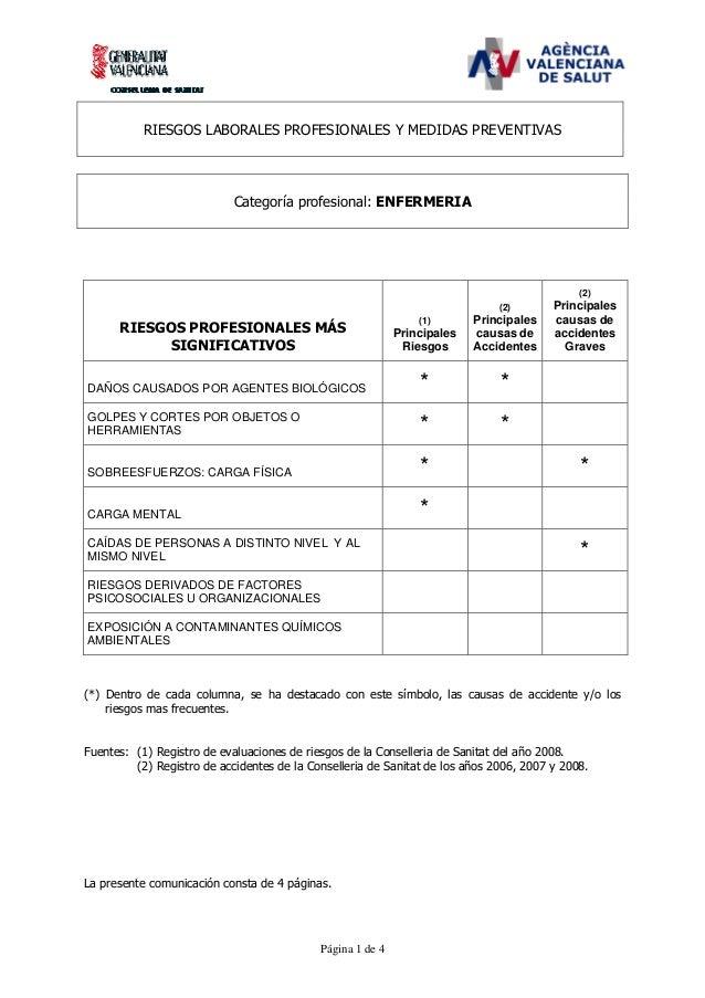 RIESGOS LABORALES PROFESIONALES Y MEDIDAS PREVENTIVAS  Categoría profesional: ENFERMERIA  (2) (2)  Principales Riesgos  Pr...
