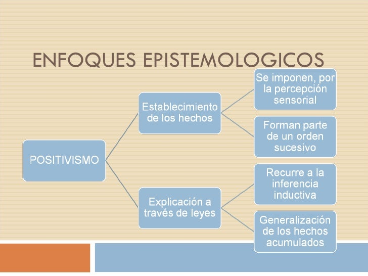 ENFOQUES EPISTEMOLOGICOS