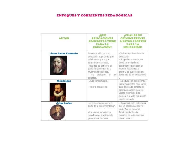 Enfoques Y Corrientes PedagóGica Scm