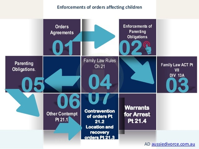 Enforcements of orders affecting children  Enforcements of Parenting Obligations.  Orders Agreements  01 Parenting Obligat...
