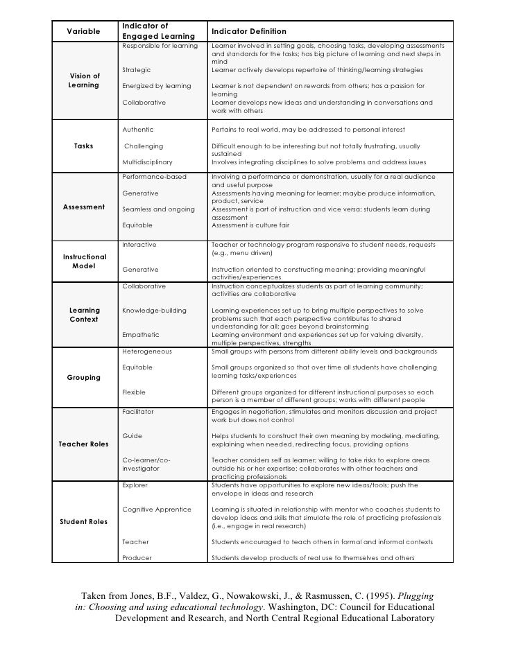 Indicator of   Variable                                  Indicator Definition                  Engaged Learning           ...