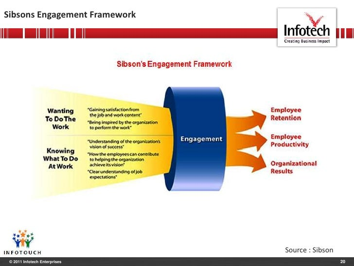employee engagement and its importance to organizations An engaged workforce forms an emotional connect with the organization that  helps them in many ways lets understand the significance of employee.