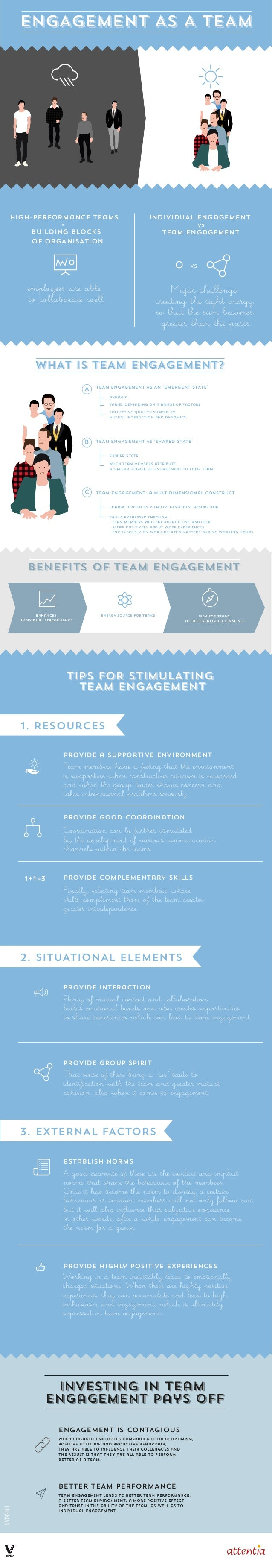 Investing in team engagement pays off WHAT IS TEAM ENGAGEMENT? TEAM ENGAGEMENT AS AN 'EMERGENT STATE' TEAM ENGAGEMENT AS '...