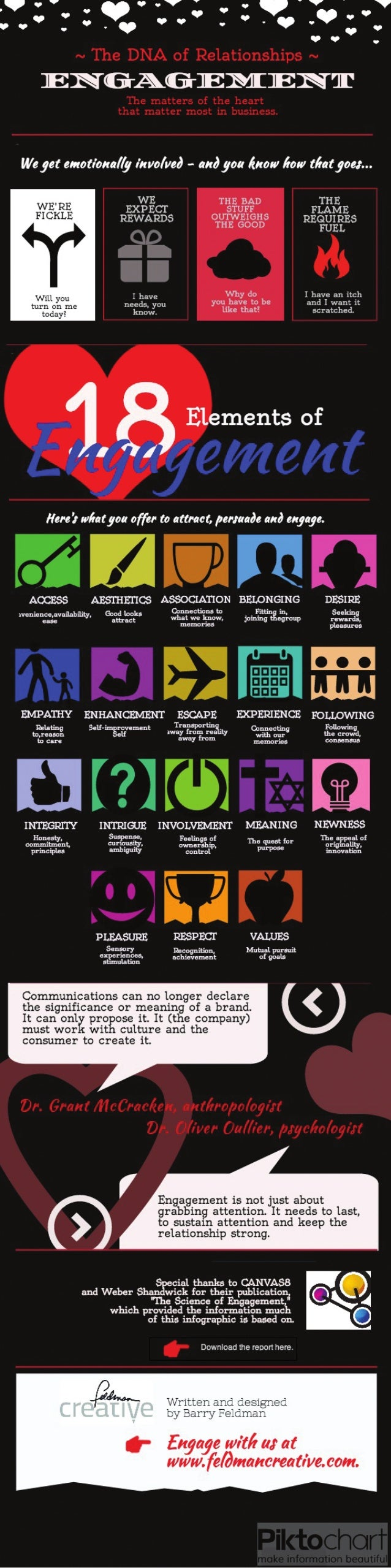 Elements of Engagement infographic - by Feldman Creative