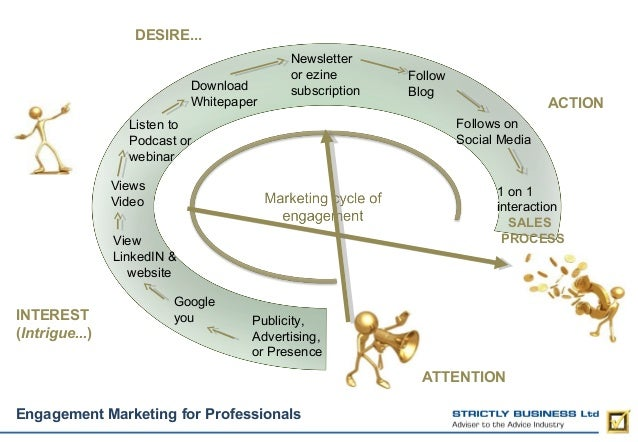 DESIRE... Download Whitepaper  Newsletter or ezine subscription  Views Video  1 on 1 interaction SALES PROCESS  View Linke...