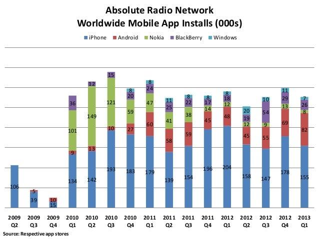Absolute Radio Engagement Metrics April 2013