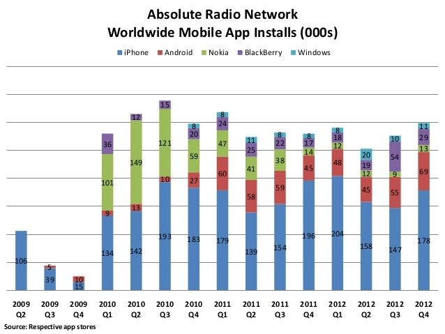 Absolute Radio Network                                 Worldwide Mobile App Installs (000s)                               ...