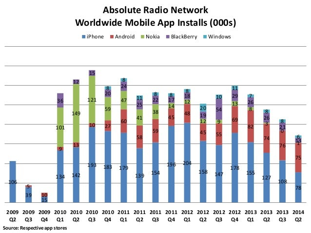 Absolute Radio Network Worldwide Mobile App Installs (000s) iPhone  Android  Nokia  BlackBerry  Windows  15 12  8 20 121  ...