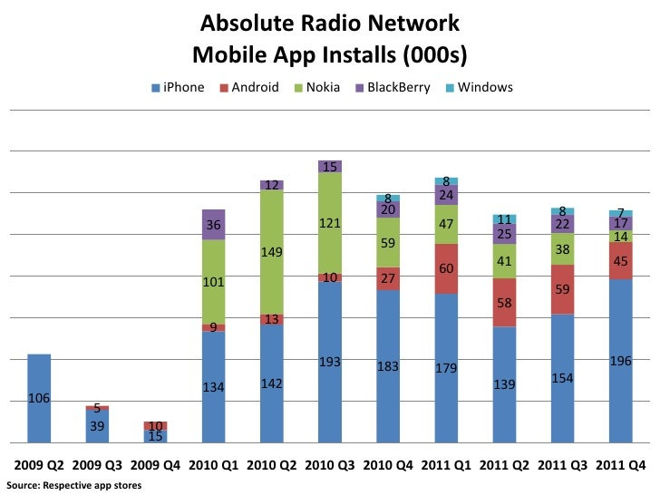 Absolute Radio Network                                         Mobile App Installs (000s)                                 ...