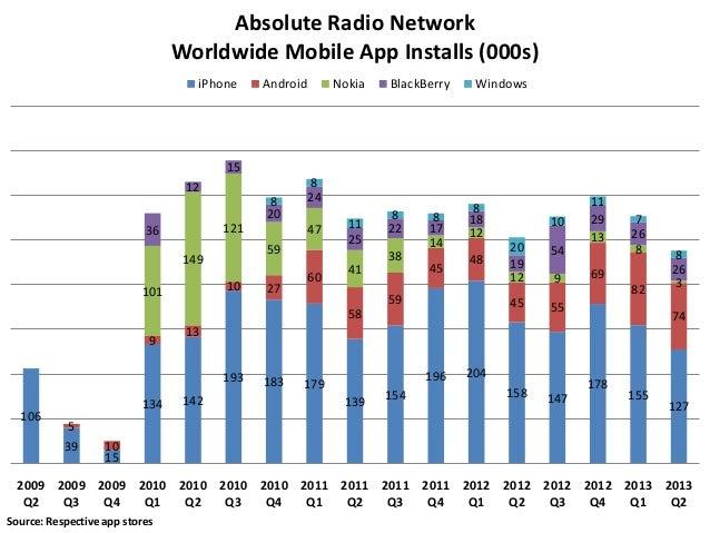 Absolute Radio Engagement Metrics July 2013