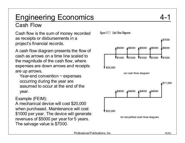 Engineering Economics - MIT OpenCourseWare