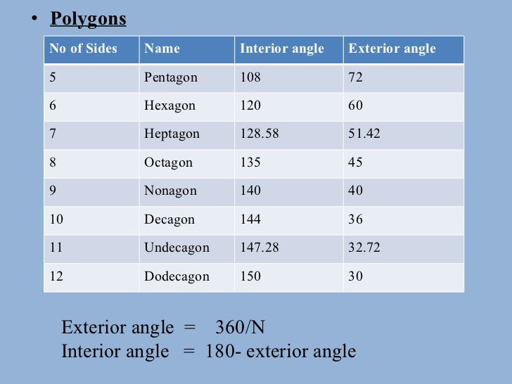 Enggdrg 11 Exterior angle of a 12 sided polygon