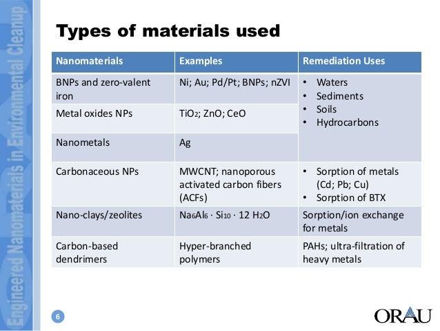 of engineered nanomaterials in environmental remediation environmental