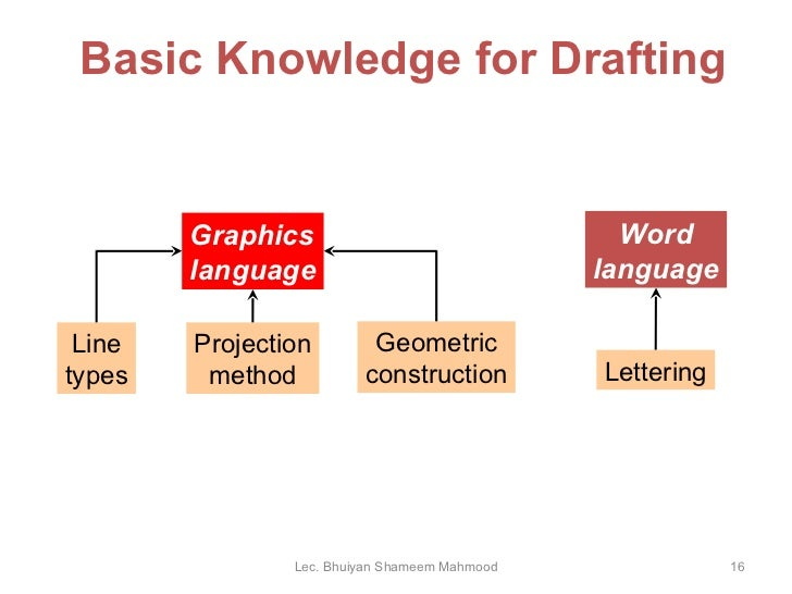 Basic Knowledge Drawing Basic Knowledge For Drafting