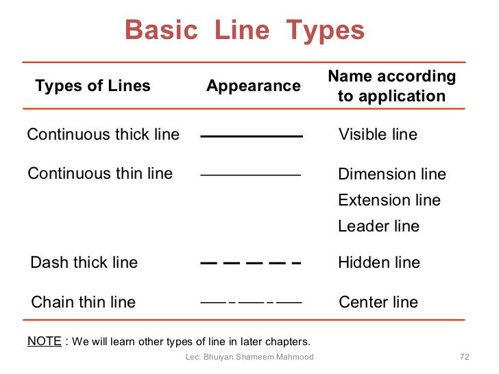 Basic Engineering Drawing Basic Line Types Types of