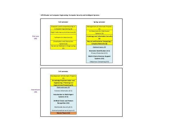 URVMasteronComputerEngineering:ComputerSecurityandIntelligentSystems  Fallsemester  Springsemester  Researchan...