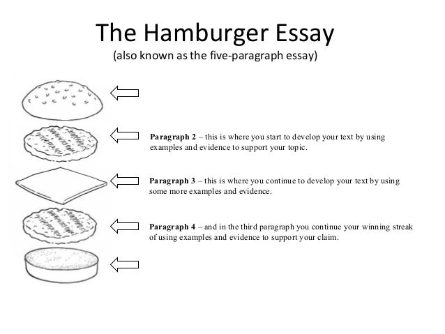 powerpoint five-paragraph essay This 12 slide powerpoint presentation goes through the most important elements of structuring the 5 paragraph essay the powerpoint uses a metaphor comparing writing an essay to wearing a suit.