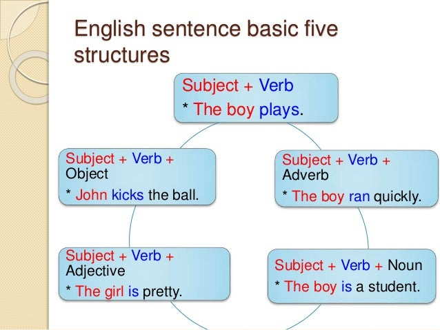 Image Gallery sentence structure