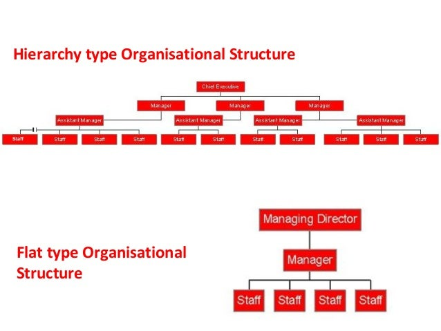 organisational structure of asda The organizational chart of asda displays its 10 main executives including roger burnley, chris walker and simon king.