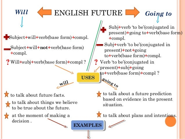 ENGLISH FUTUREWill Going to Subject+will+verb(base form)+compl. Subject+will+not+verb(base form) +compl. ?Will+subj+verb(b...