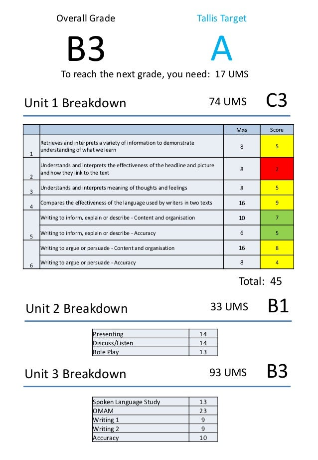 Overall Grade  Tallis Target  B3  A  To reach the next grade, you need: 17 UMS  74 UMS  Unit 1 Breakdown  C3  Max  3 4  5 ...