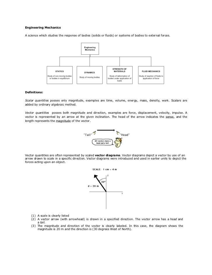 Engmech 01 (vectors)