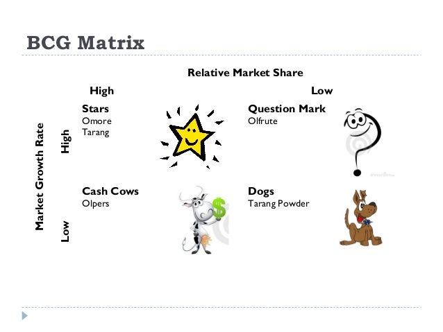 mcdonalds bcg dogs stars matrix Start studying management chapter 8 learn vocabulary, terms, and more with flashcards, games bcg matrix organizes businesses is increasing market share whether a business unit has a larger or smaller share than competitors matrix parts 1 stars 2 question marks 3 cash cows 4 dogs.