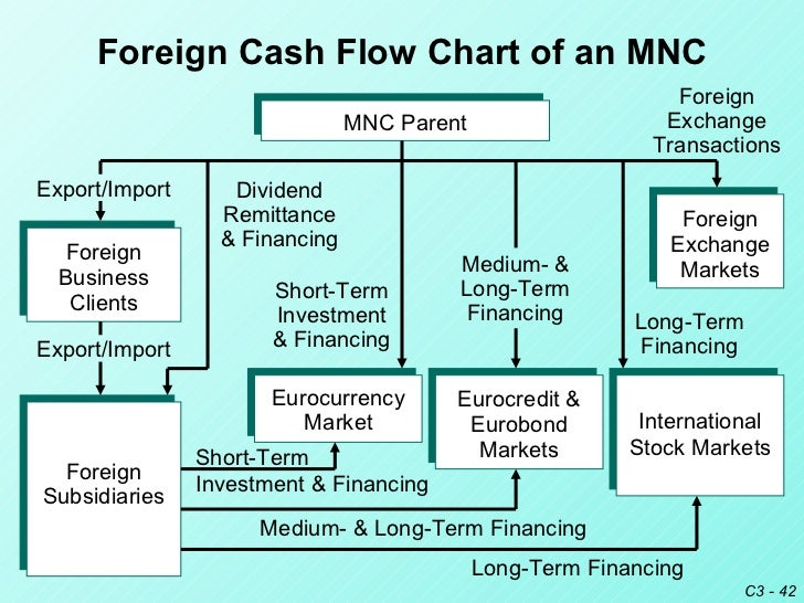 Forex trading flowchart