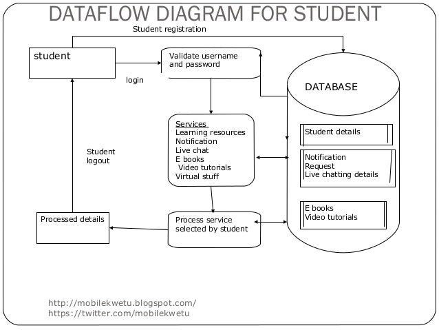 database examples for students