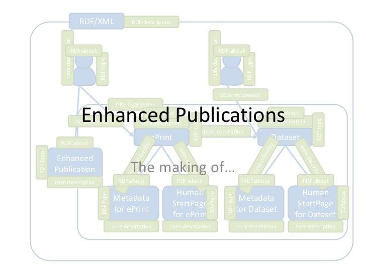 Enhanced publication