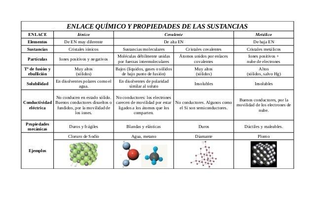 ENLACE QUÍMICO Y PROPIEDADES DE LAS SUSTANCIAS ENLACE Iónico Covalente Metálico Elementos De EN muy diferente De alta EN D...