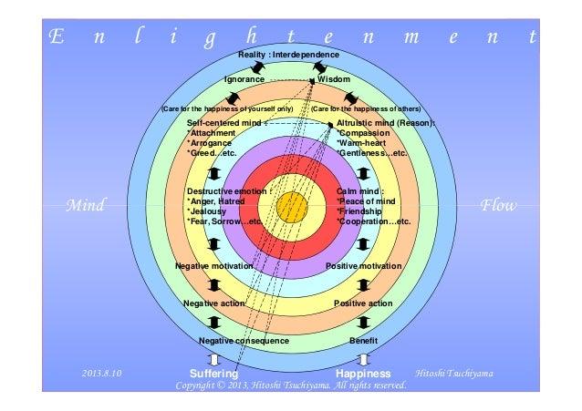 E n l i g h t e n m e n t Mind Flow Reality : Interdependence Ignorance Wisdom Self-centered mind : *Attachment *Arrogance...