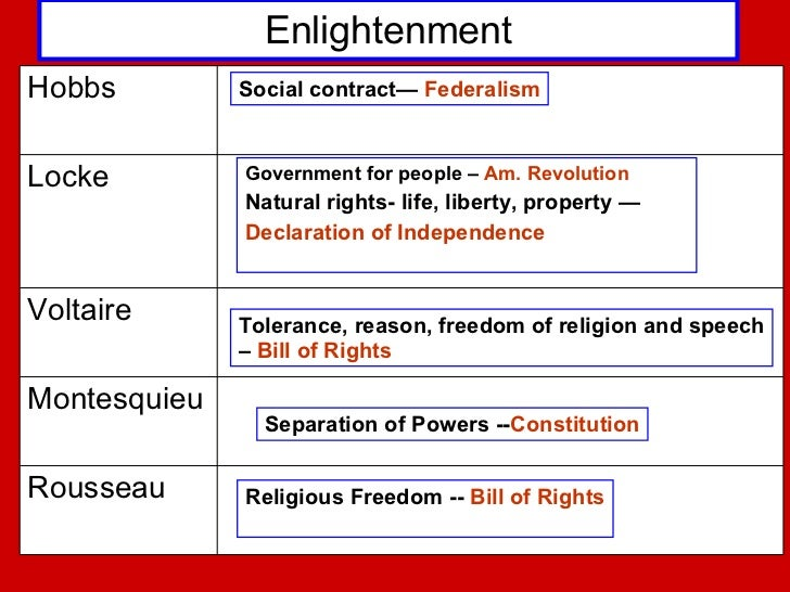 Enlightenment ideas in the declaration of independence enlightenment