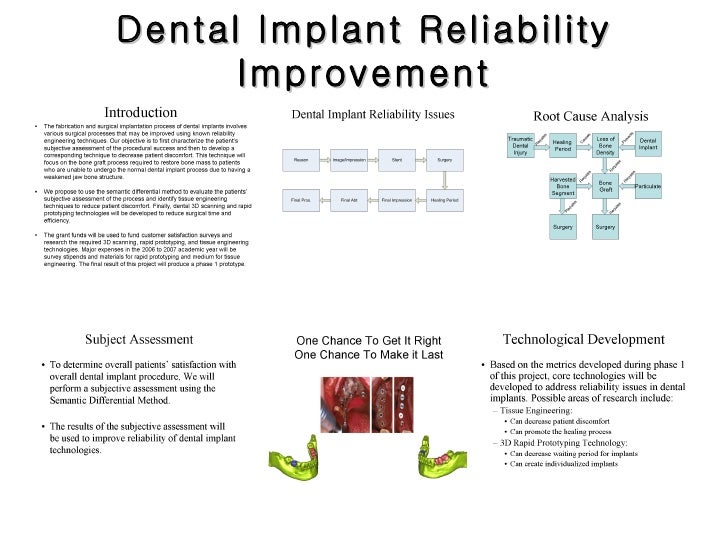 Dental Implant Reliability Improvement