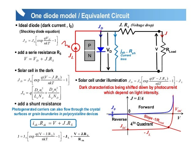 Current Equation of Diode Ideal Diode Dark Current