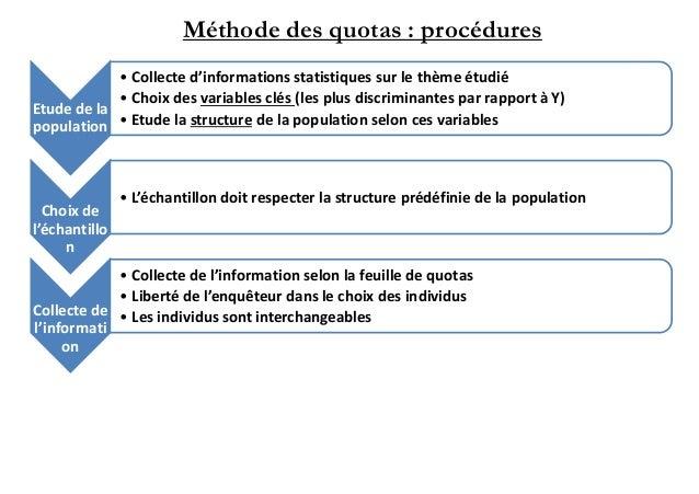 Résultats de recherche d'images pour «la méthode des quotas exemple»