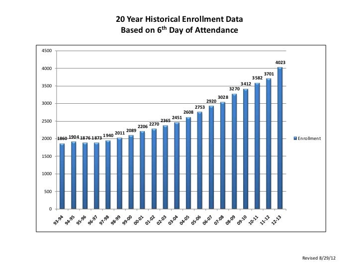 20 Year Historical Enrollment Data                                   Based on 6th Day of Attendance4500                   ...